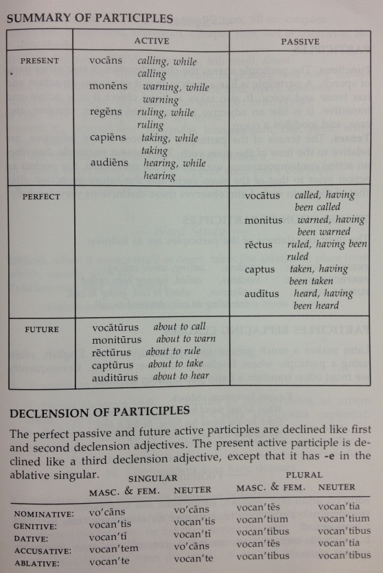 Summary of Participles chart